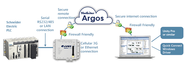 remote-access-secure-schneider