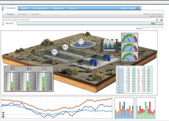 screenshot monitoring water basin