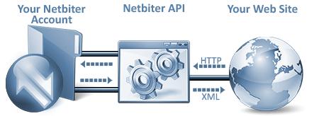 API-pic