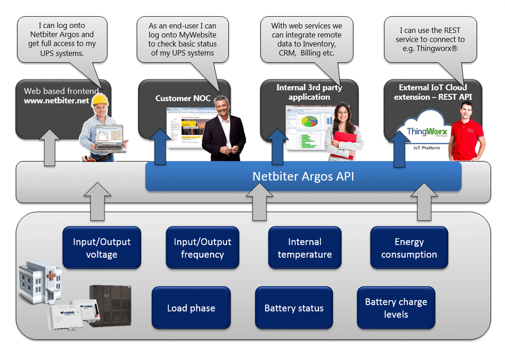 Netbiter Argos API capability