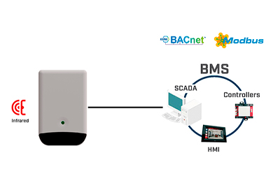 new IR for BACnet and modbus