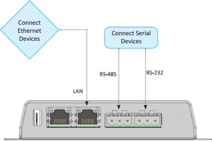 EC310 installation