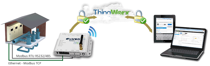 LC350 Thingworx overview