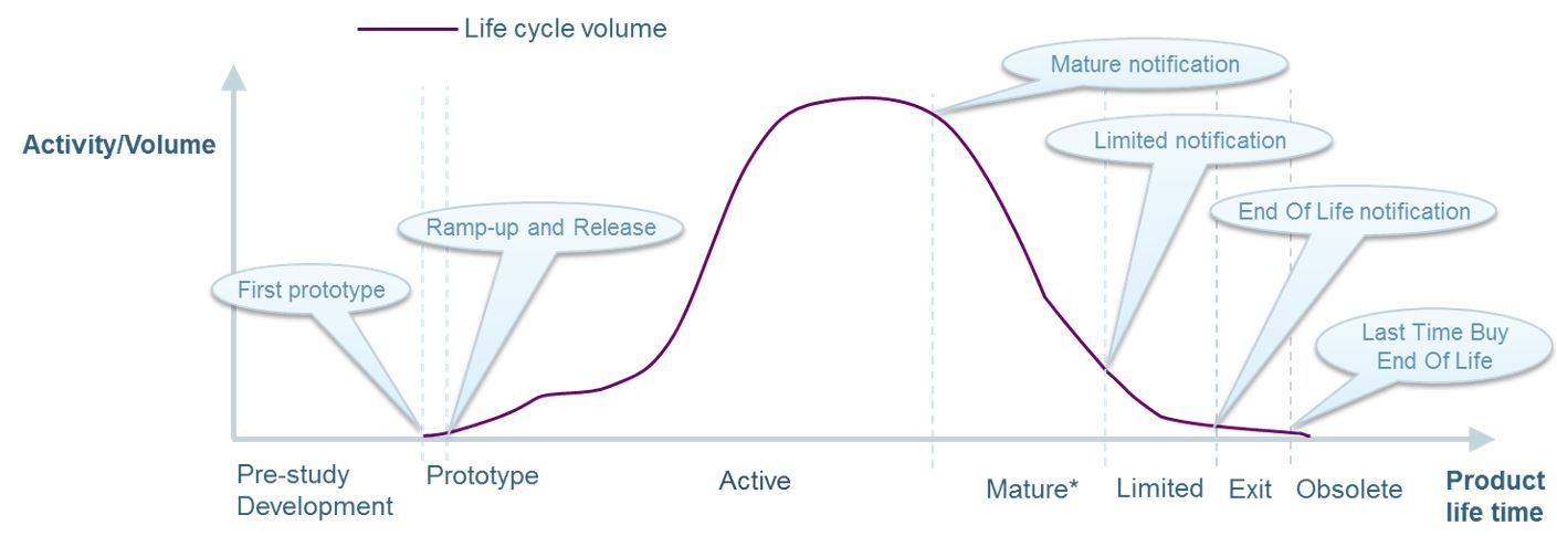 HMS product life cycle