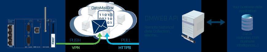 DMWeb - API