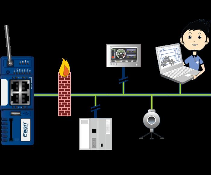 eCatcher - Integrating Firewall