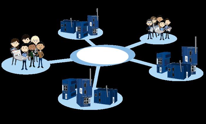 eCatcher - Powerful User Access Control
