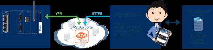 M2Web - API