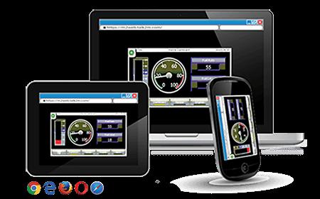 M2Web - Multiple Devices