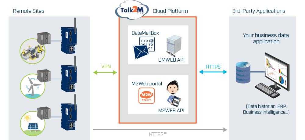 Talk2M - Collect your Remote Data