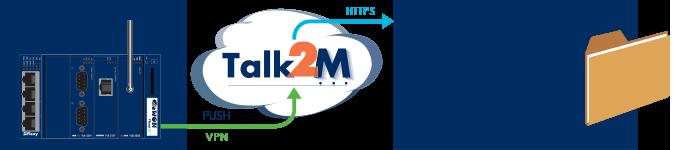 Talk2M - M2U