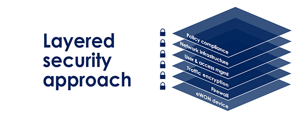 Talk2M - Security