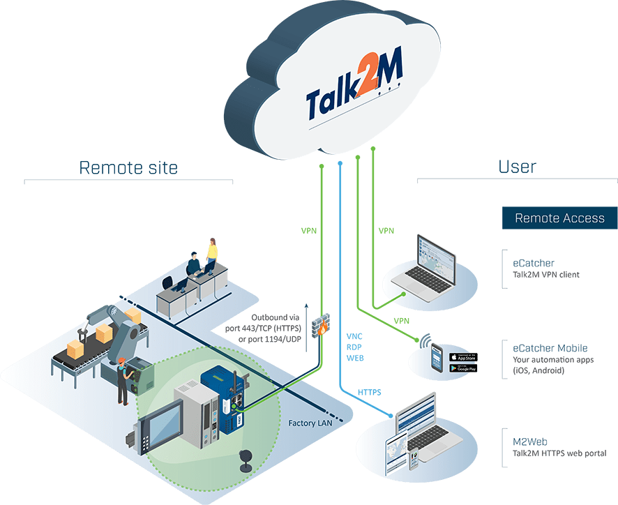 Talk2M Graphic_isometric_V1-min