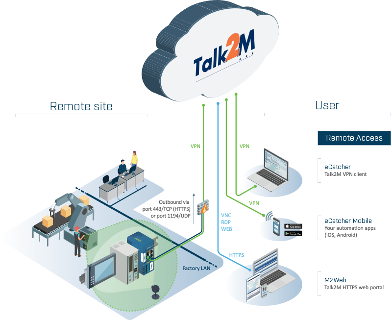 talk2m-graphic_isometric_v1-min_cosyplus