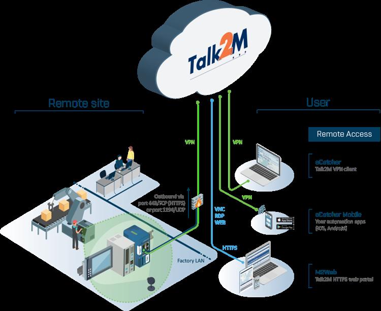 talk2m-graphic_isometric_v1-min_cosyplus