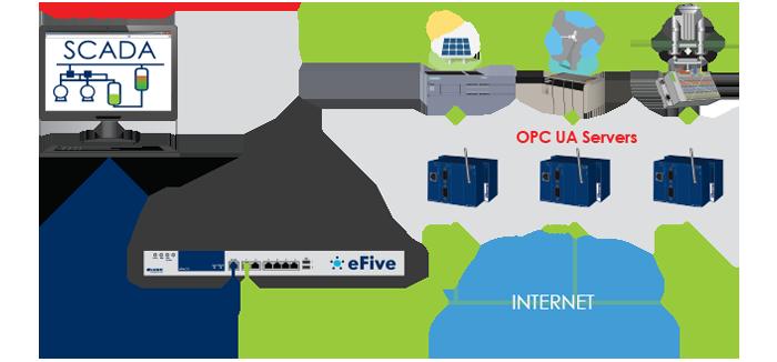 eFive - SCADA Control Room