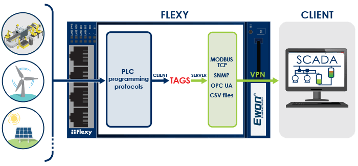 Flexy - Live Data Publishing