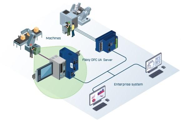 OPC UA Gateway by Ewon