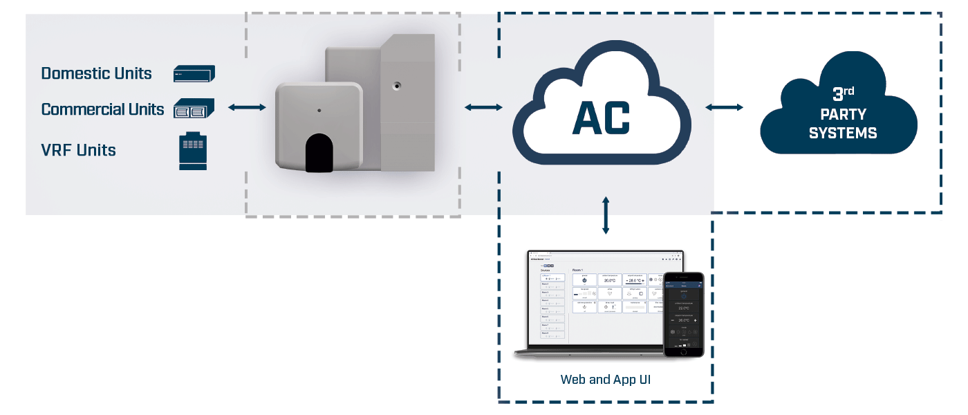 ACCC integration example