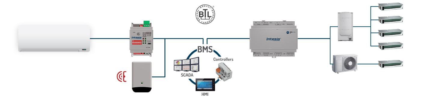 BACnet AC Interfaces