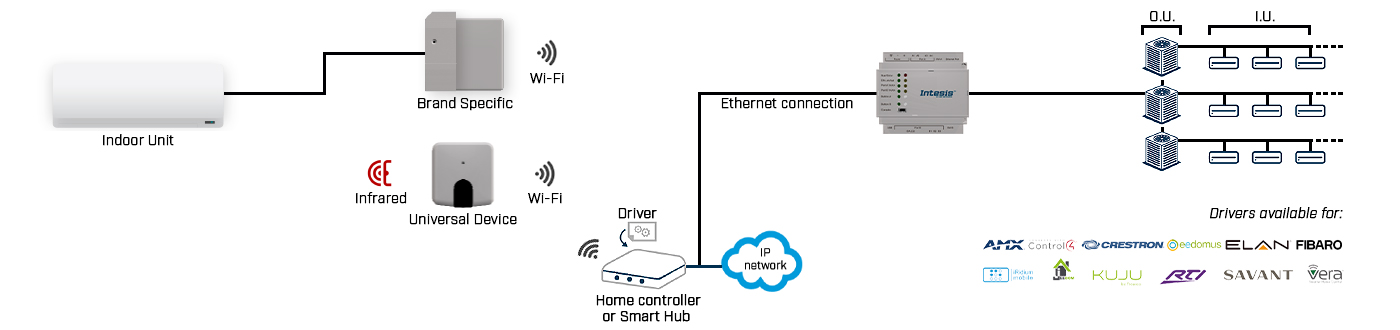 Home Automation gateways scheme