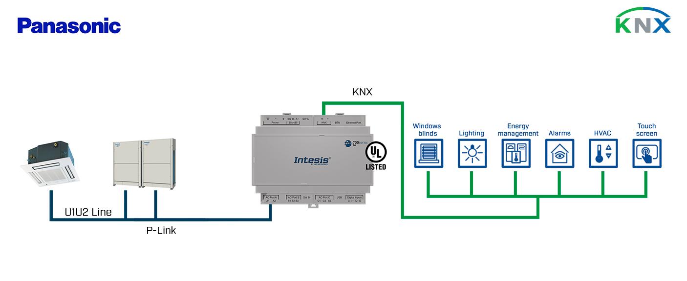 Интерфейс KNX для кондиционеров Panasonic VRF (серии ECOi, ECOg и PACi) для 16 блоков