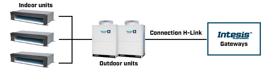 Hisense-outdoor-unit-solution-scheme