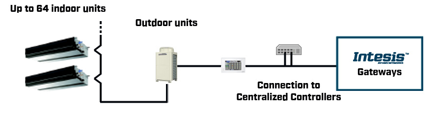 Mitsubishi-Electric-centralized-controllers-solution-scheme