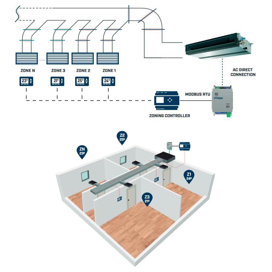 HVAC Zoning Systems scheme