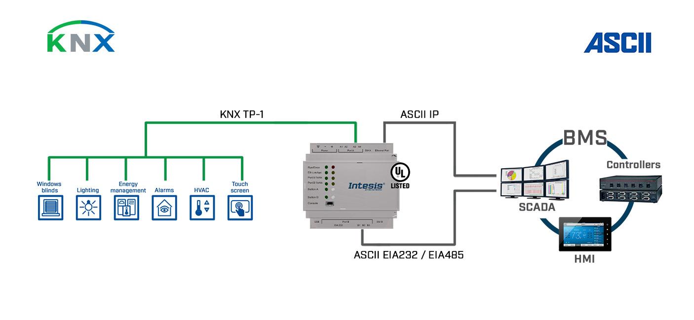IBOX-ASCII-KNX_600-3000