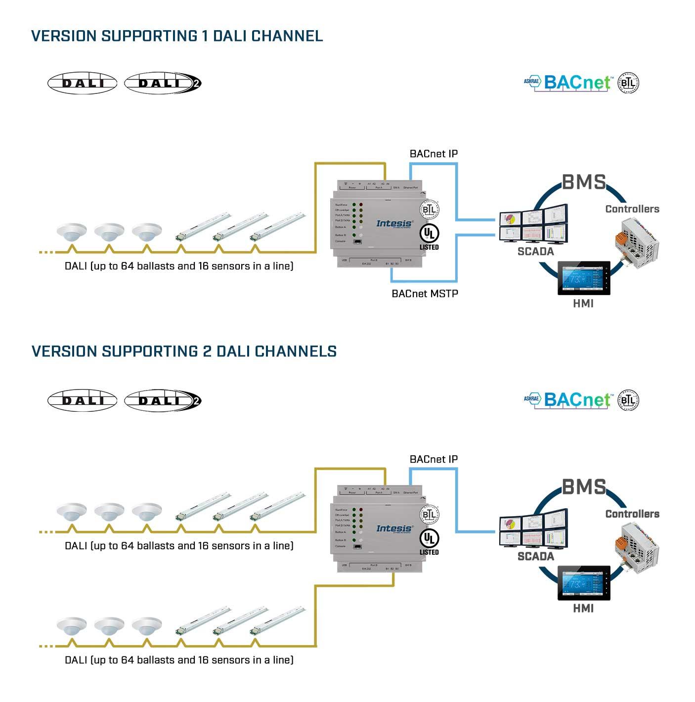 dali-bacnet-use-case