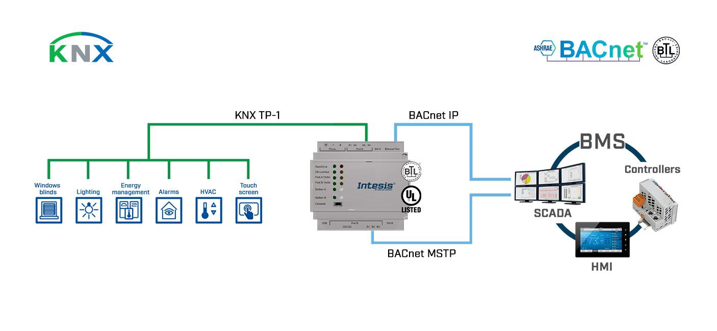 IBOX-BAC-KNX