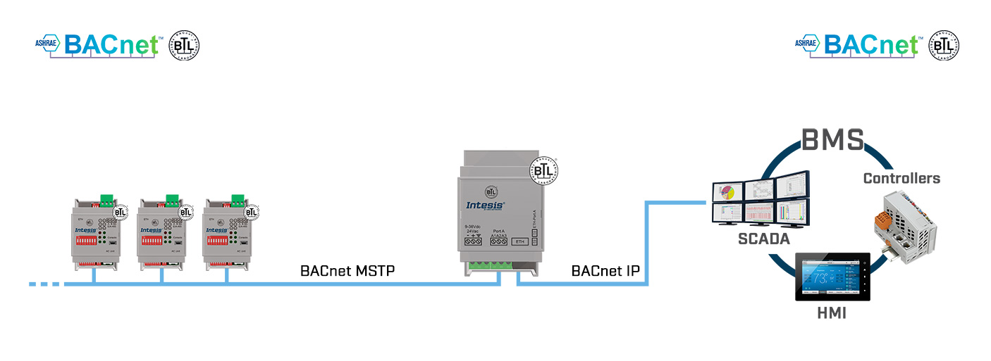 IBOX-BAC-ROUTER