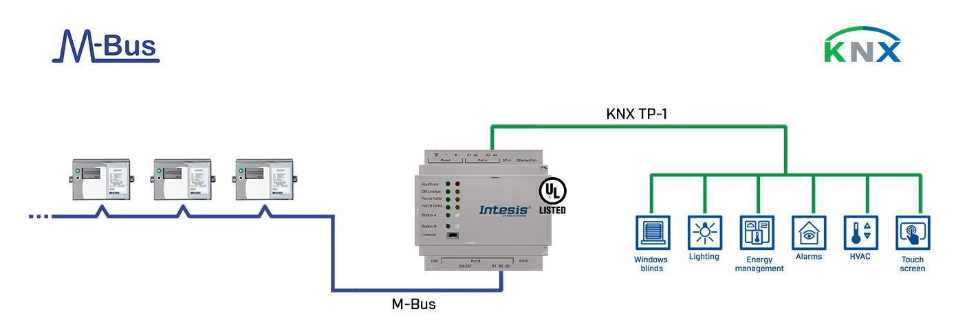 IBOX-KNX-MBUS