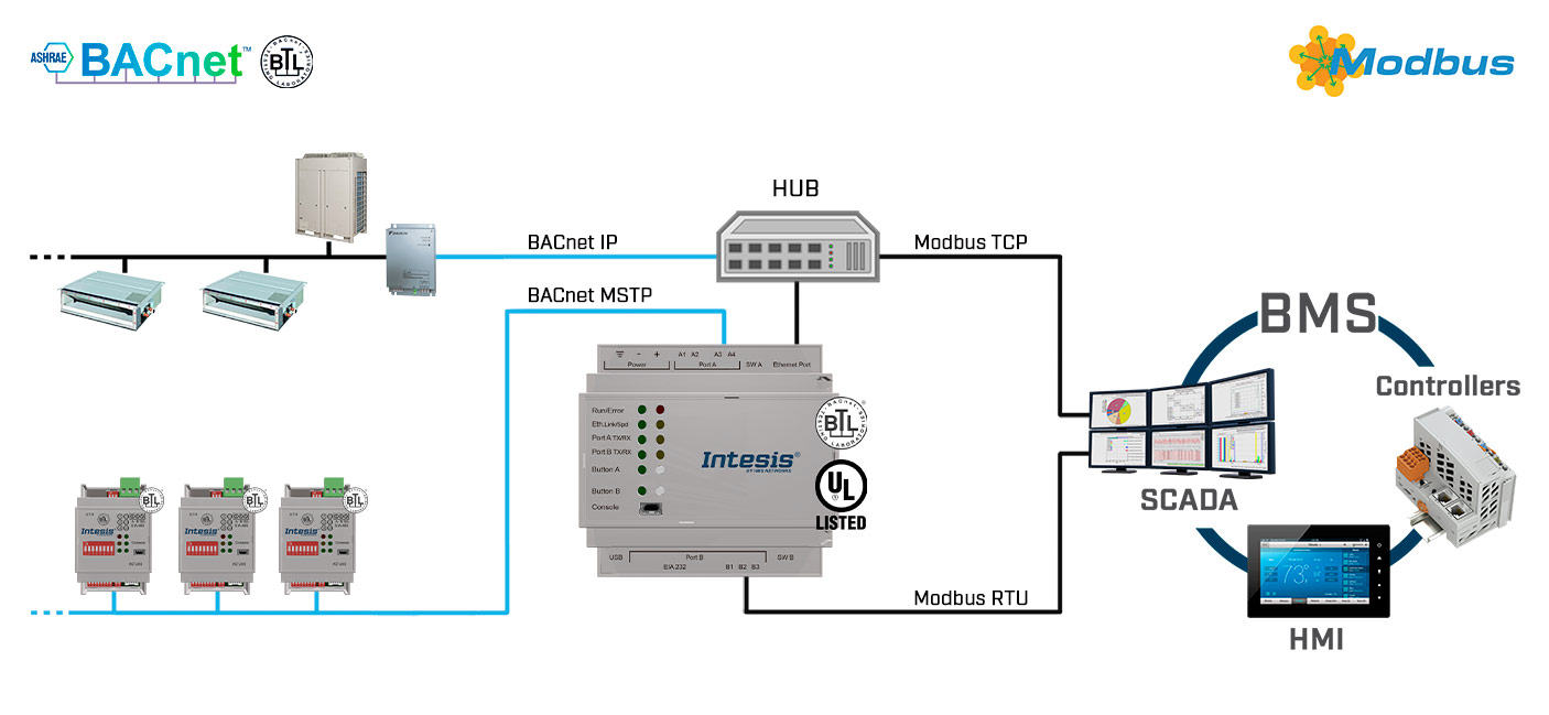 bacnet-modbus-use-case