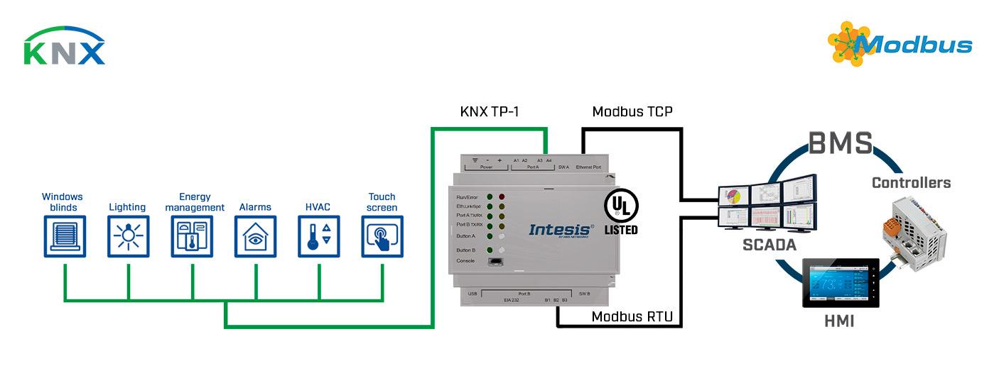 IBOX-MBS-KNX