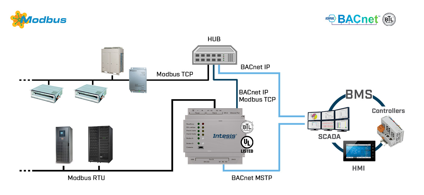 modbus-bacnet-use-case
