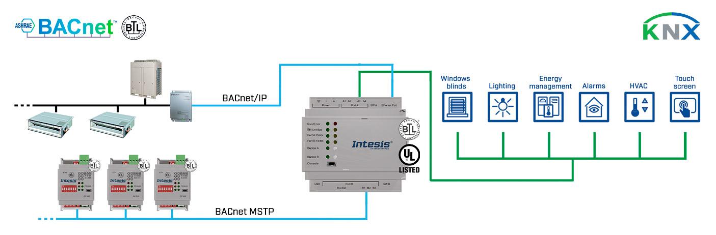 bacnet-knx-use-case
