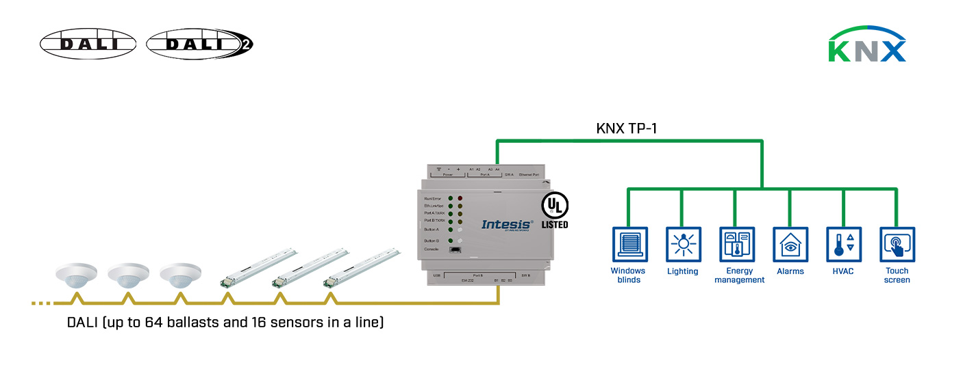 dali-knx-use-case