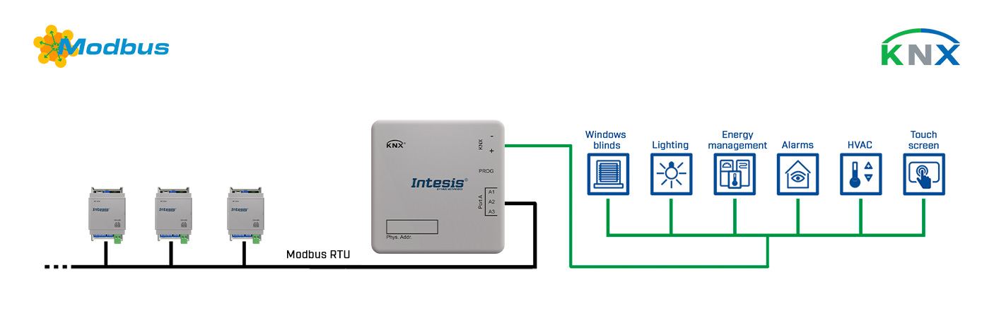 modbus-knx-use-case