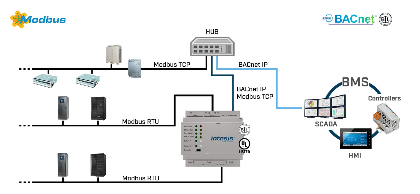 Modbus-TCP-and-RTU-Master-to-BACnet-IP-and-MSTP-Server