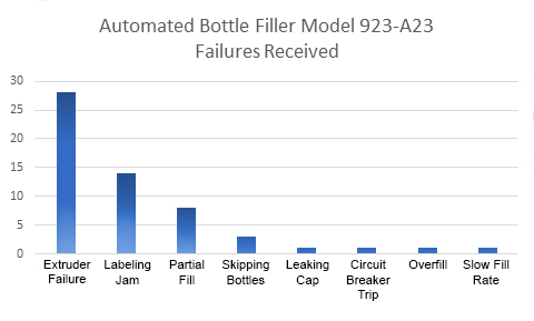 Automated Bottle Filler