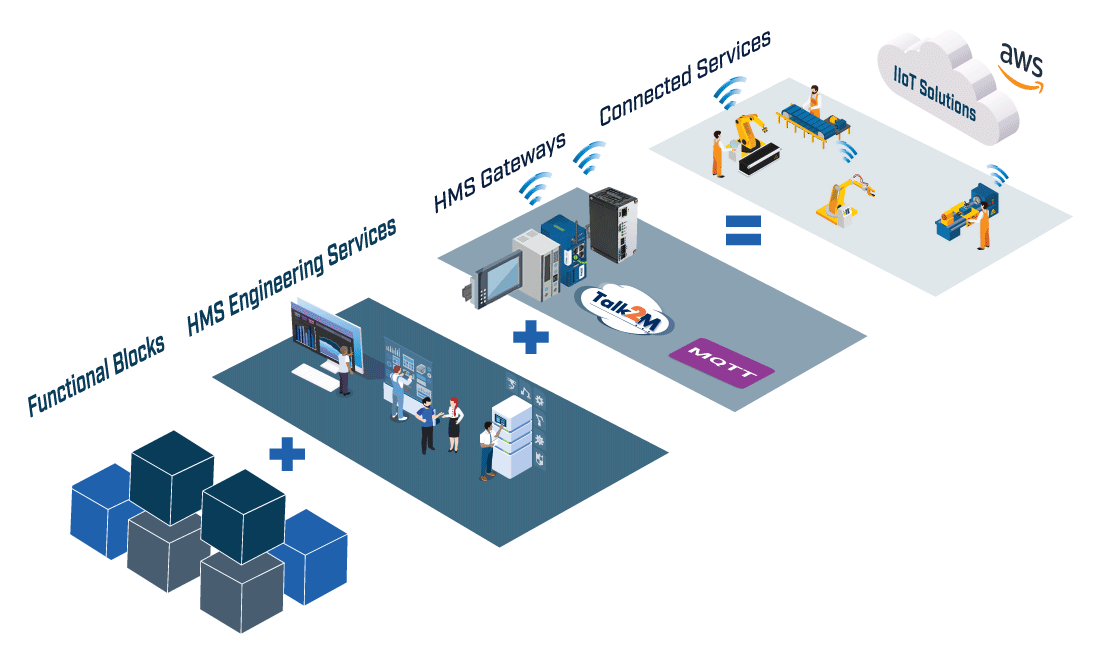 AWS-Building-Blocks