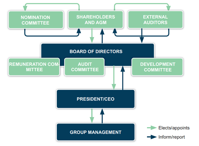 HMS corporate governance