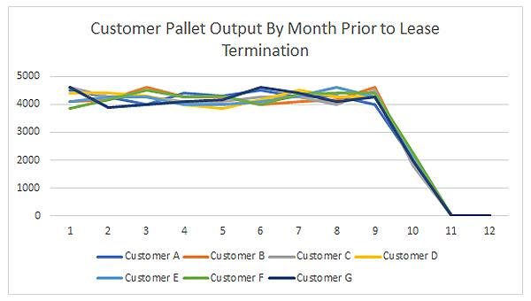 Customer Pallet Graph