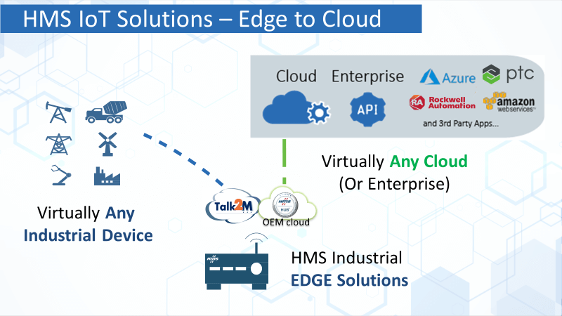 Edge to cloud HMS IoT Solutions