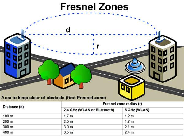 Fresnel-Zones