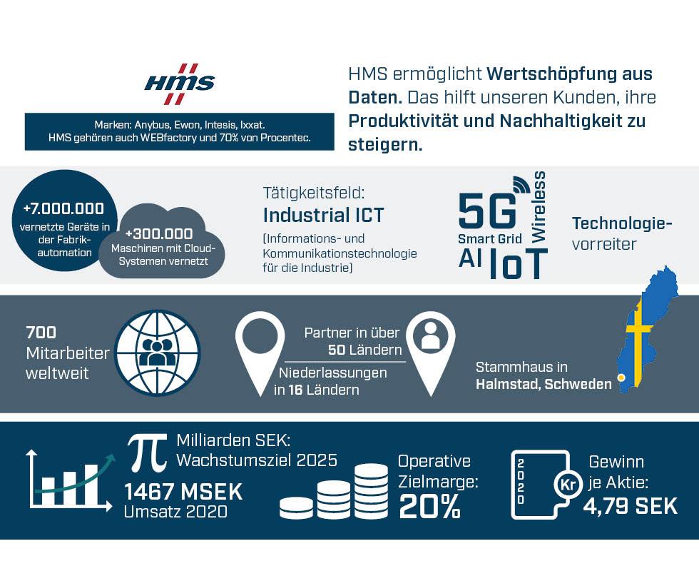 About-HMS_infographic DE