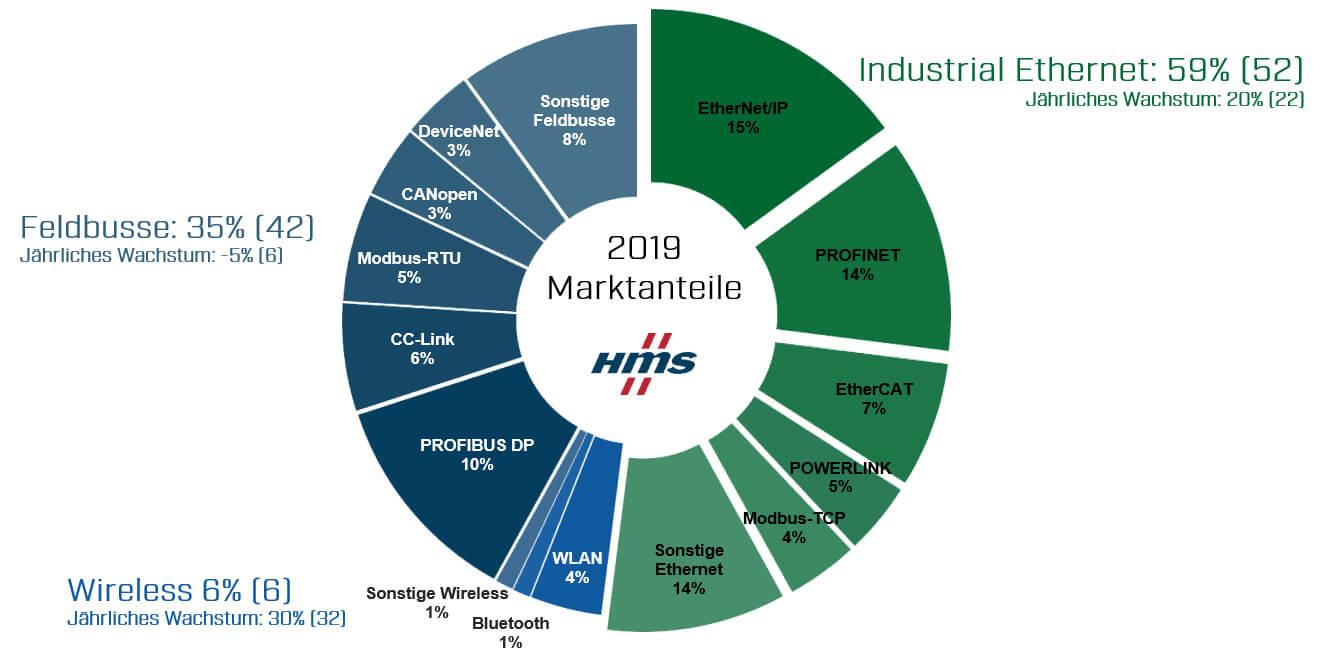 HMS - Marktanteile industrieller Netzwerke 2019 (2D)