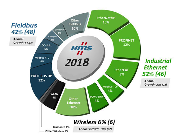 HMS-Industrial-Communications-Share